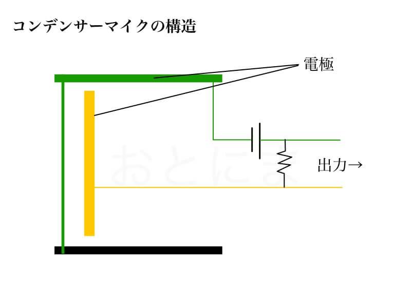 コンデンサーマイクの構造