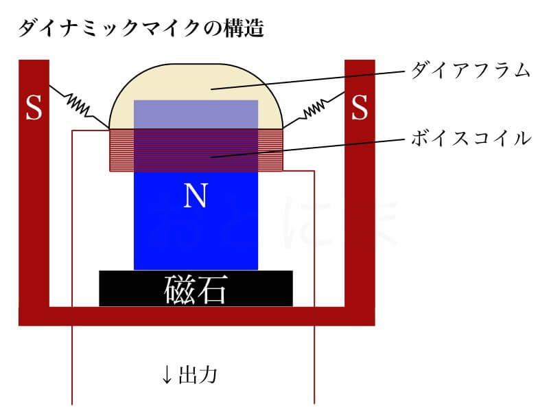 ダイナミックマイクの構造
