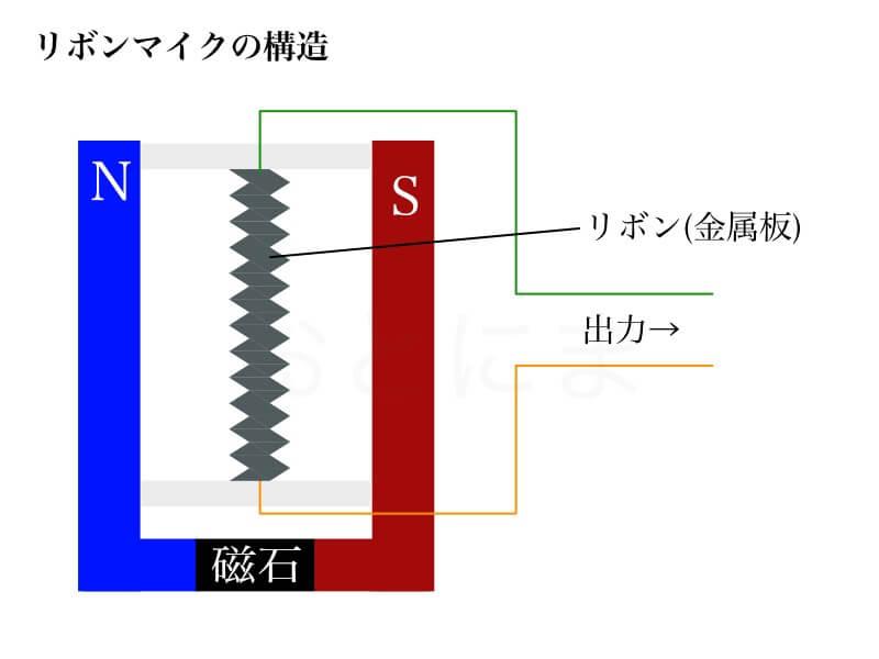 リボンマイクの構造