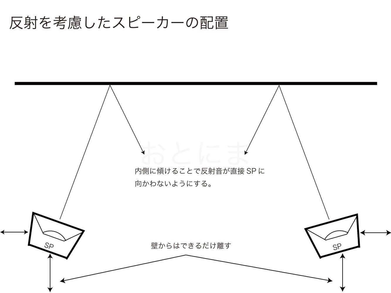 スピーカーの配置方法