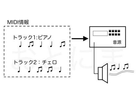 MIDIデータのイメージ