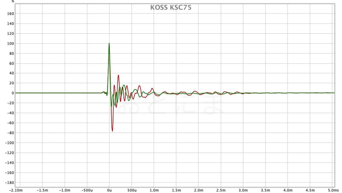 KSC75の応答特性